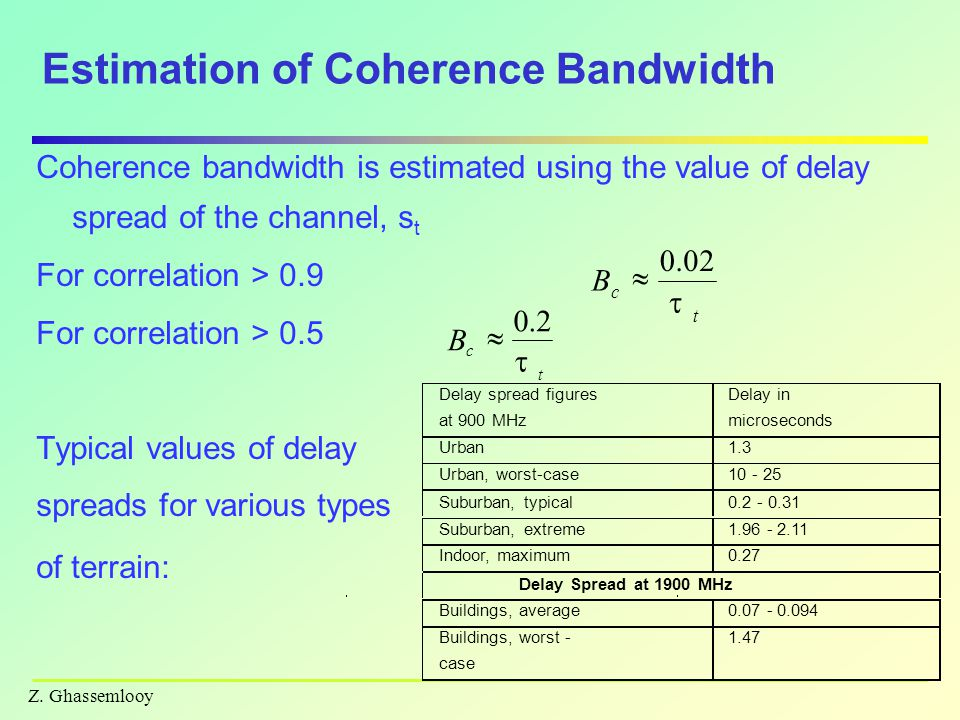 Estimation of Coherence Bandwidth