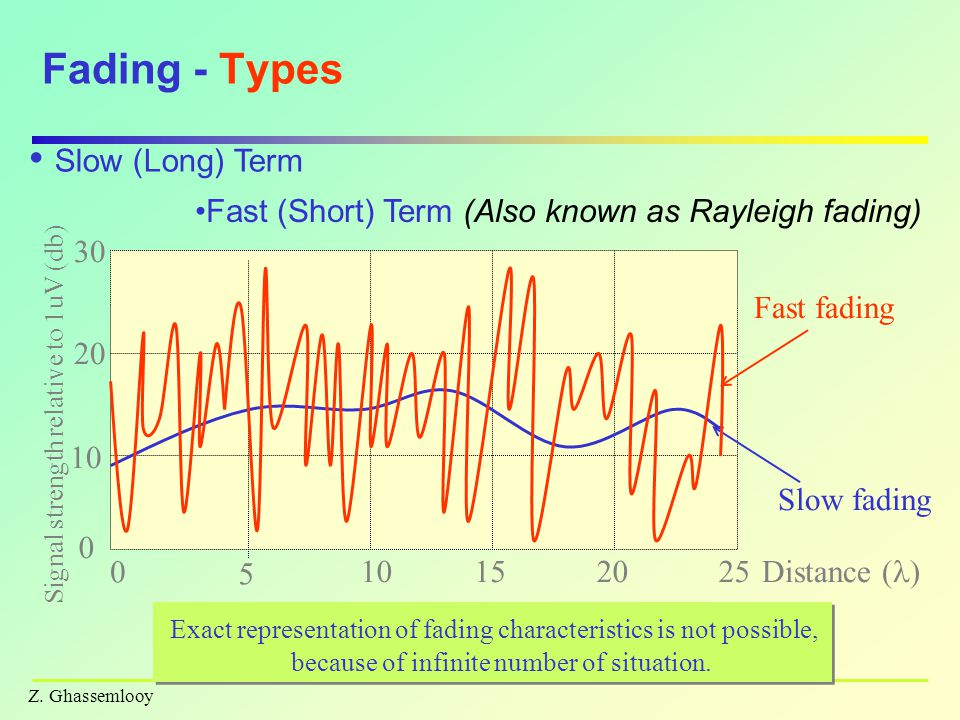Fading - Types Slow (Long) Term