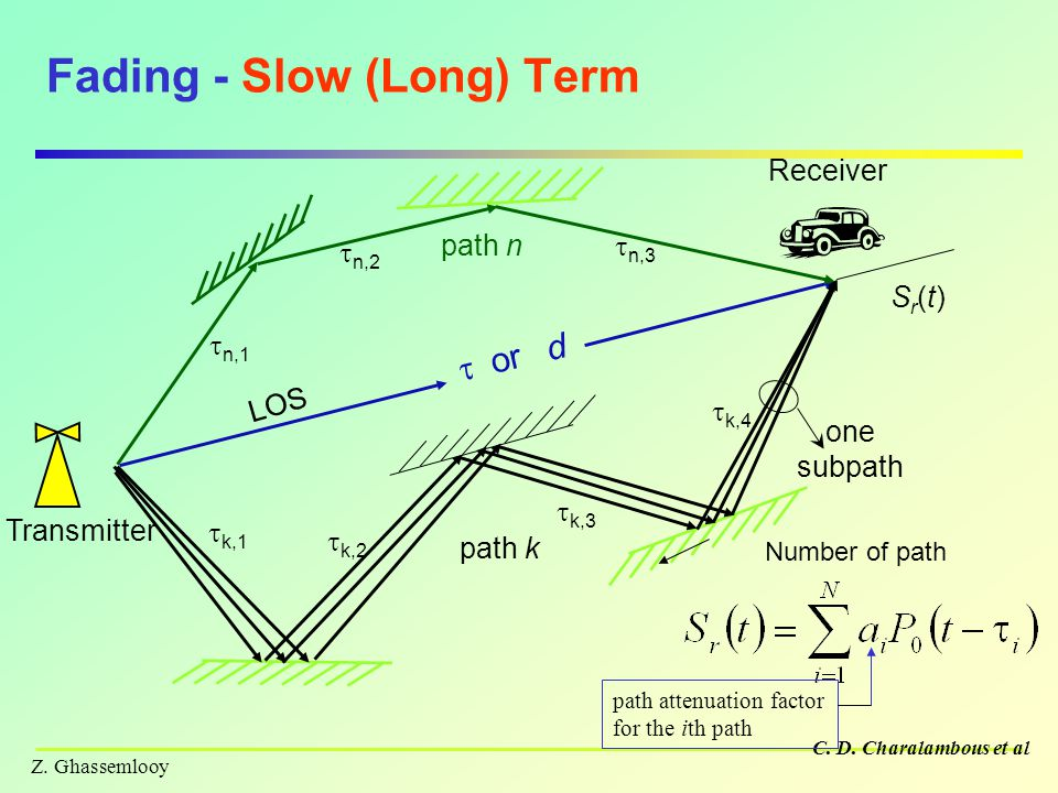 Fading - Slow (Long) Term