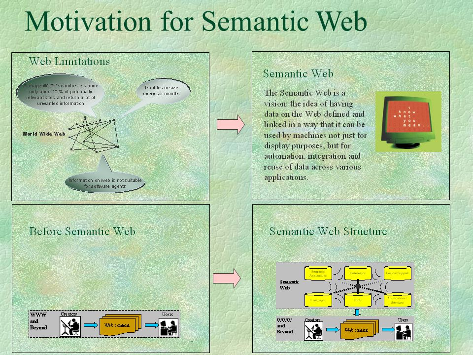 Motivation for Semantic Web