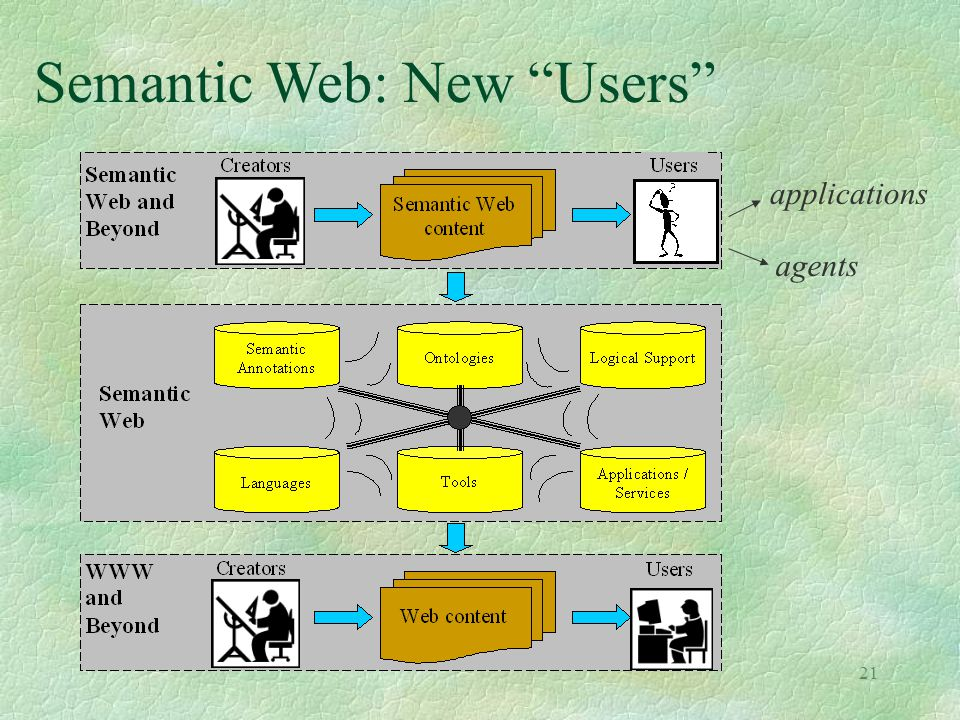 Semantic Web: New Users