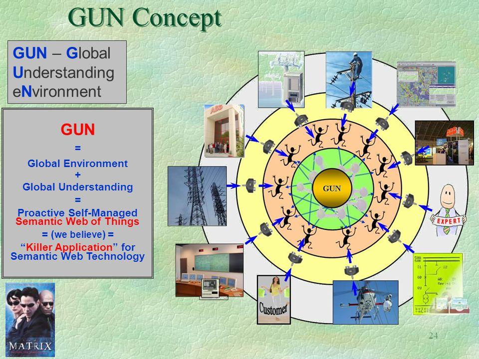 GUN Concept GUN – Global Understanding eNvironment GUN =