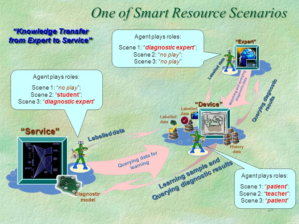 One of Smart Resource Scenarios