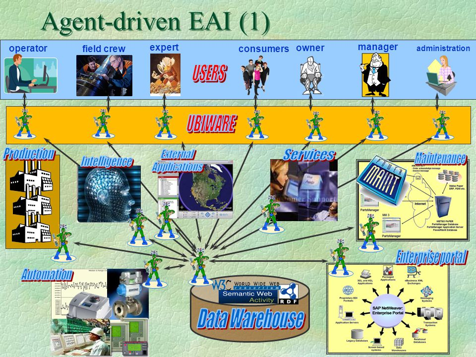 Agent-driven EAI (1) Data Warehouse USERS UBIWARE operator field crew
