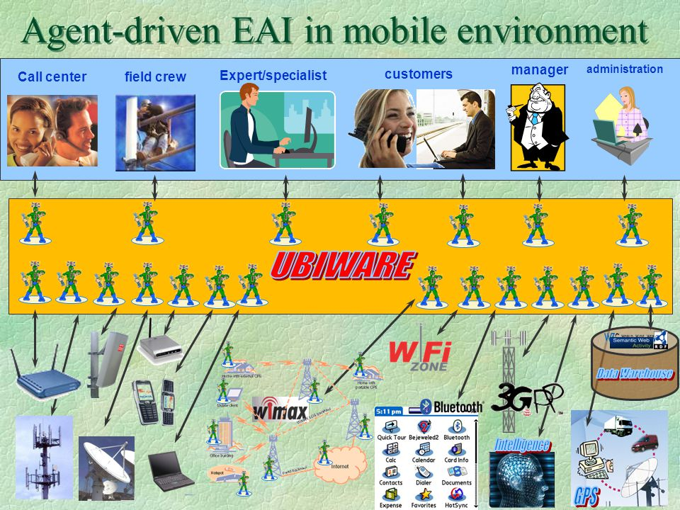 Agent-driven EAI in mobile environment