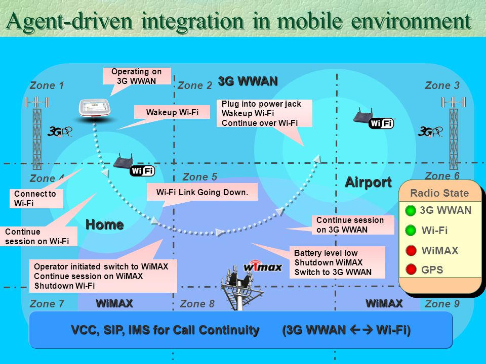 Agent-driven integration in mobile environment