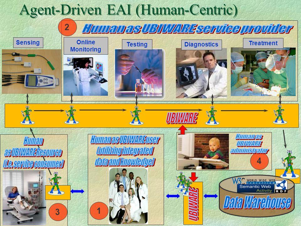 Agent-Driven EAI (Human-Centric)