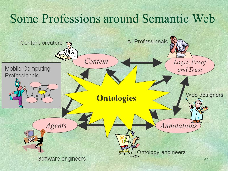 Some Professions around Semantic Web