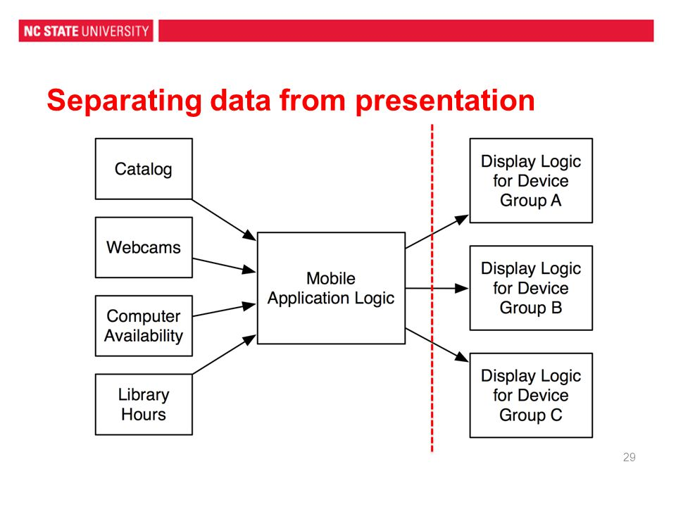 Separating data from presentation