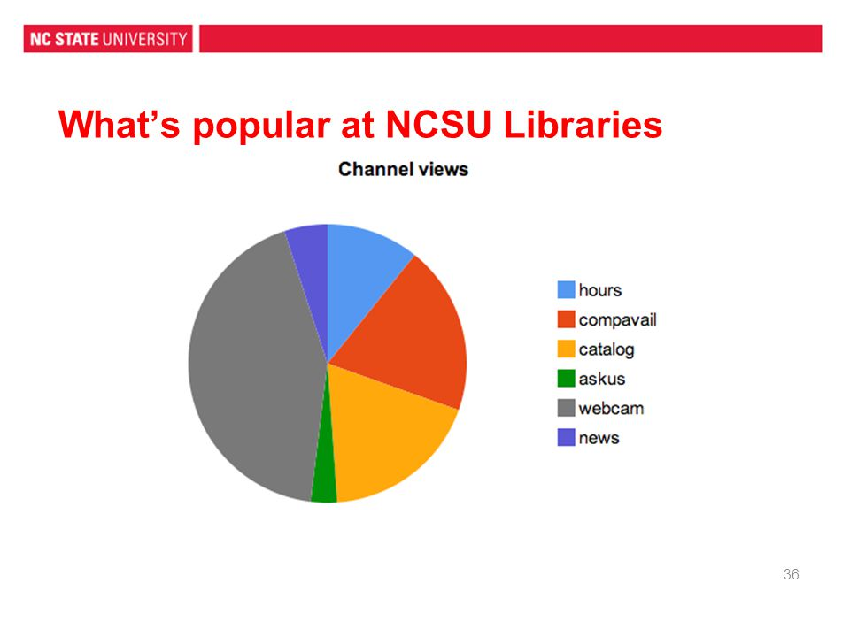 What's popular at NCSU Libraries