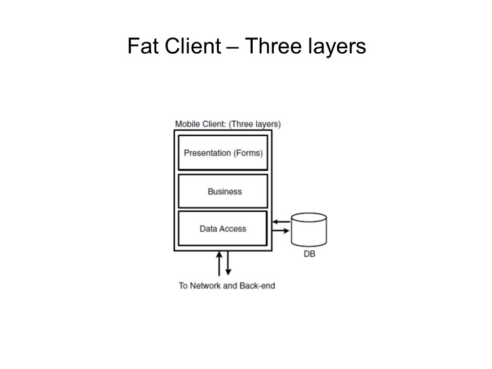 Fat Client – Three layers