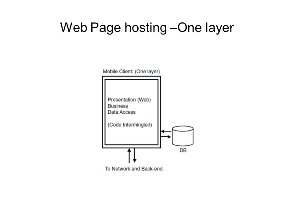 Web Page hosting –One layer
