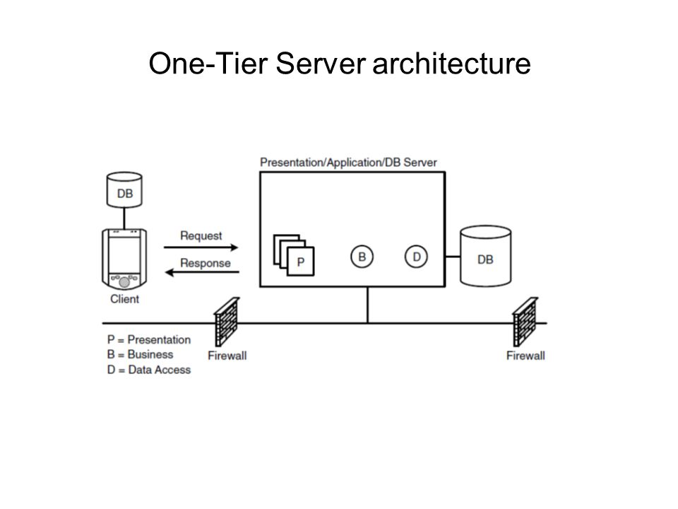 One-Tier Server architecture