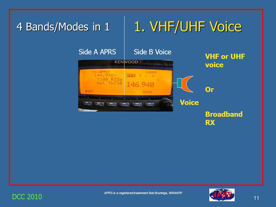 1. VHF/UHF Voice 4 Bands/Modes in 1 Side A APRS Side B Voice