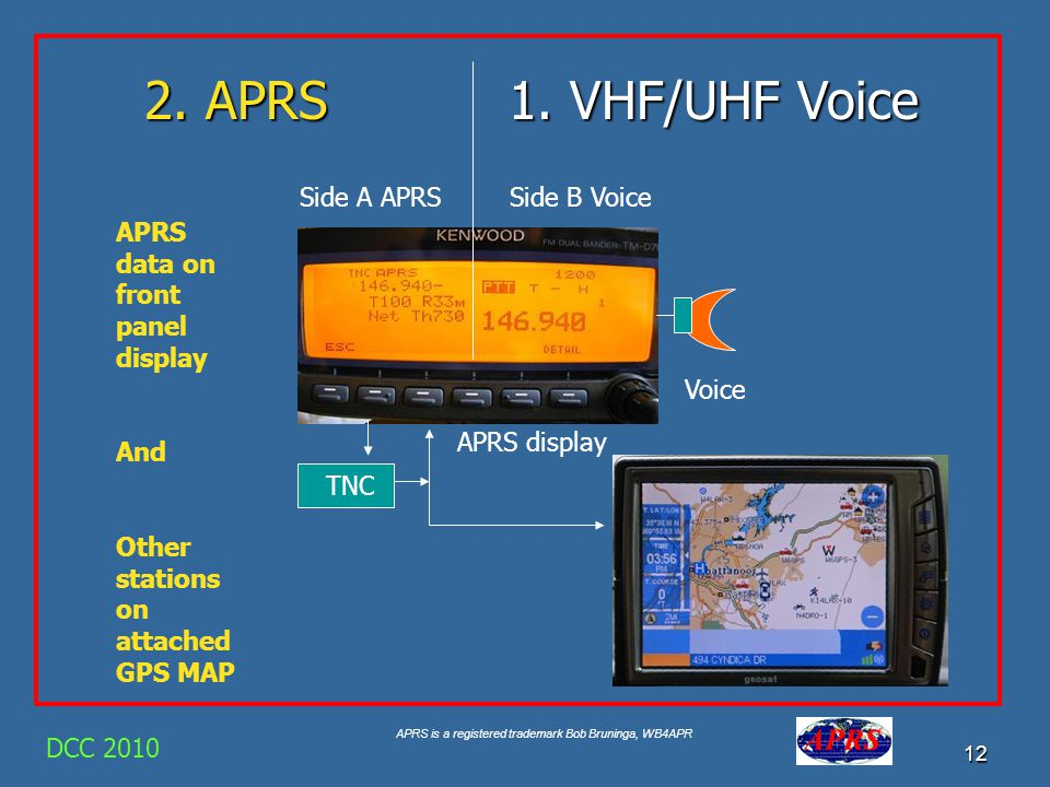2. APRS 1. VHF/UHF Voice Side A APRS Side B Voice