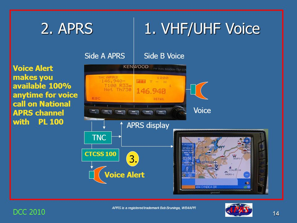 2. APRS 1. VHF/UHF Voice 3. Side A APRS Side B Voice