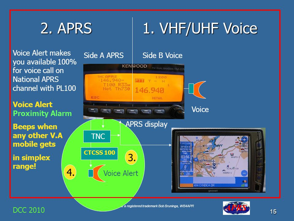 2. APRS 1. VHF/UHF Voice. Voice Alert makes you available 100% for voice call on National APRS channel with PL100.
