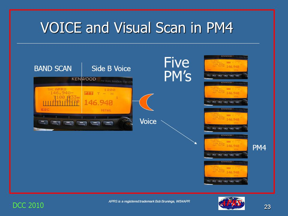VOICE and Visual Scan in PM4