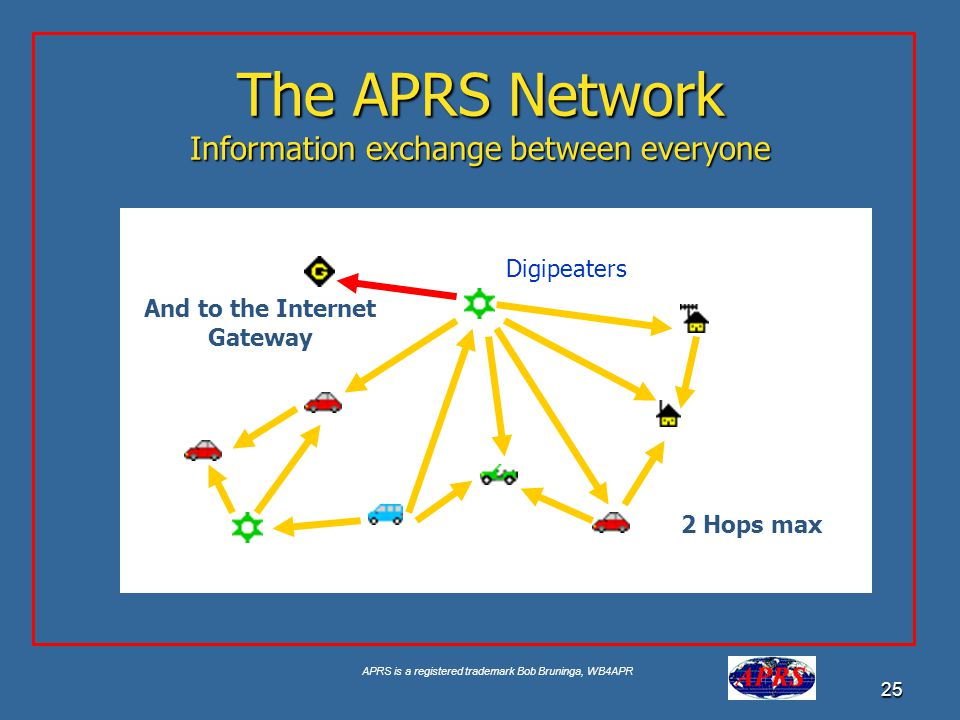 The APRS Network Information exchange between everyone