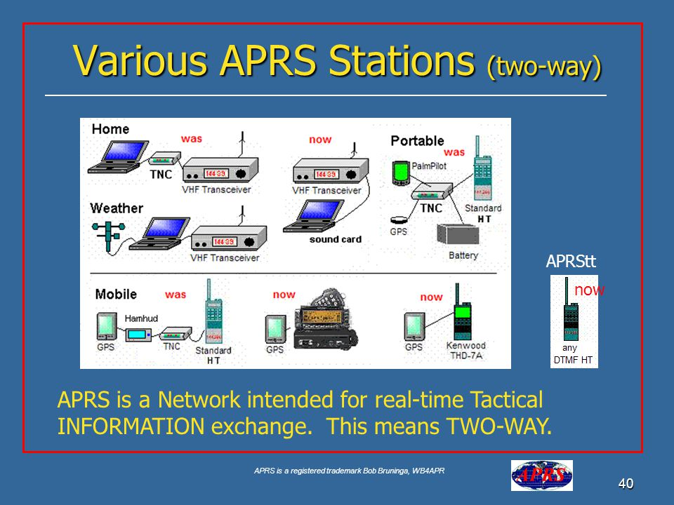 Various APRS Stations (two-way)
