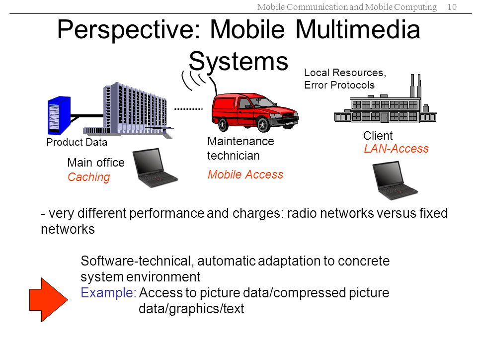 Perspective: Mobile Multimedia Systems