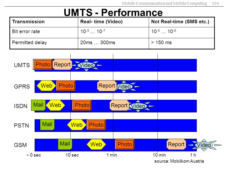 UMTS - Performance Photo Report Video UMTS Web Photo Report Video GPRS