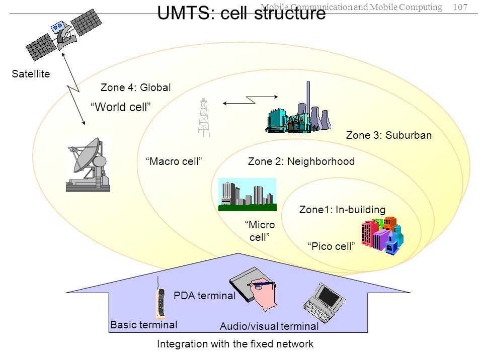 UMTS: cell structure World cell Satellite Zone 4: Global