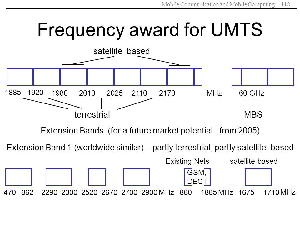 Frequency award for UMTS