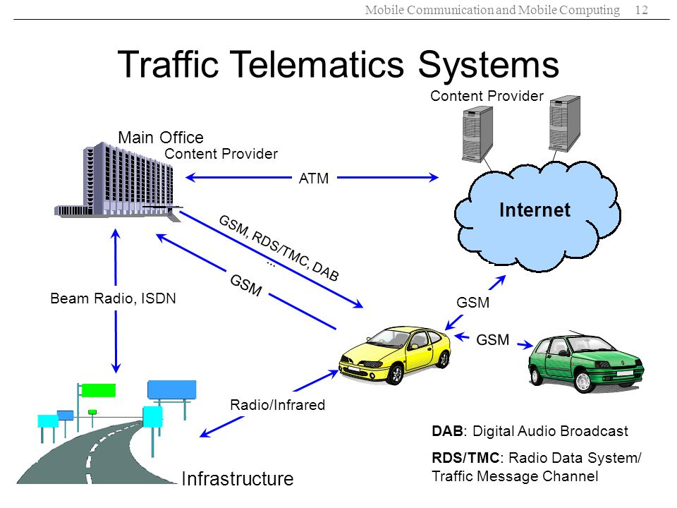 Traffic Telematics Systems
