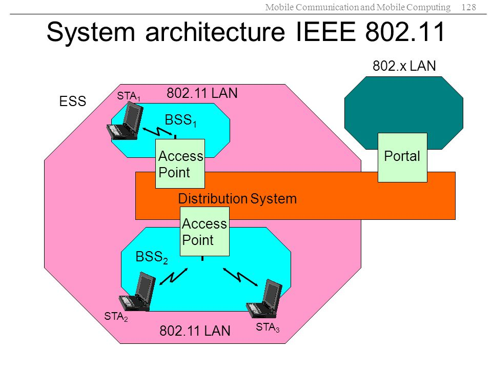 System architecture IEEE 802.11