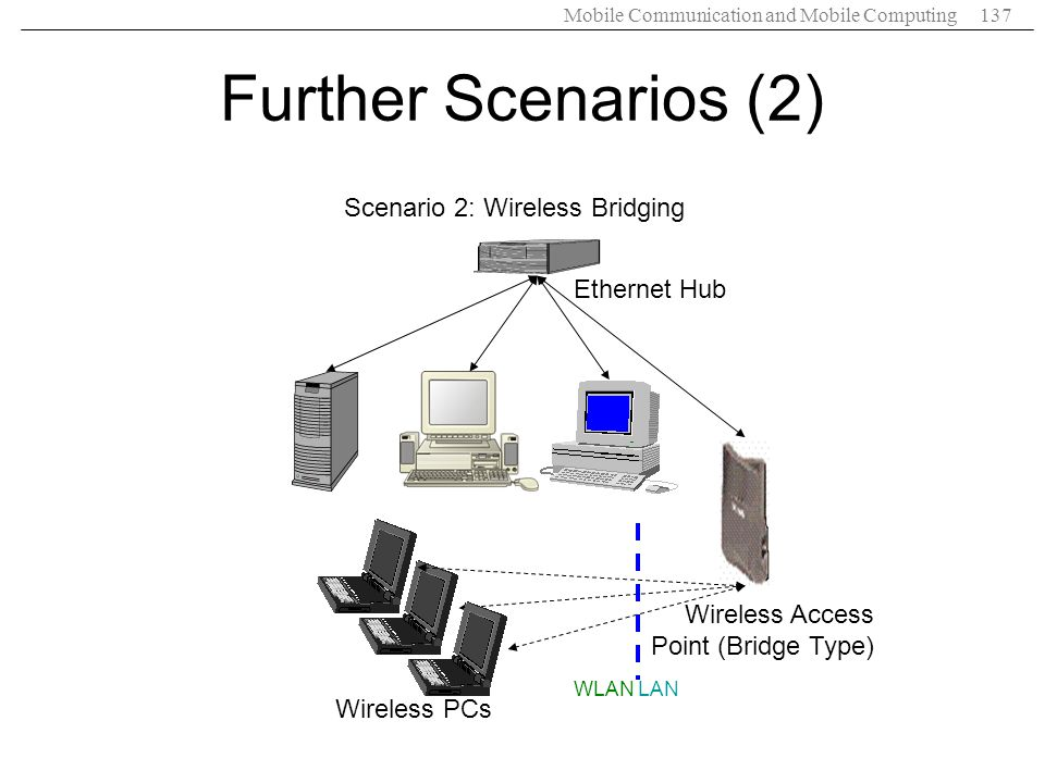 Further Scenarios (2) Scenario 2: Wireless Bridging Ethernet Hub