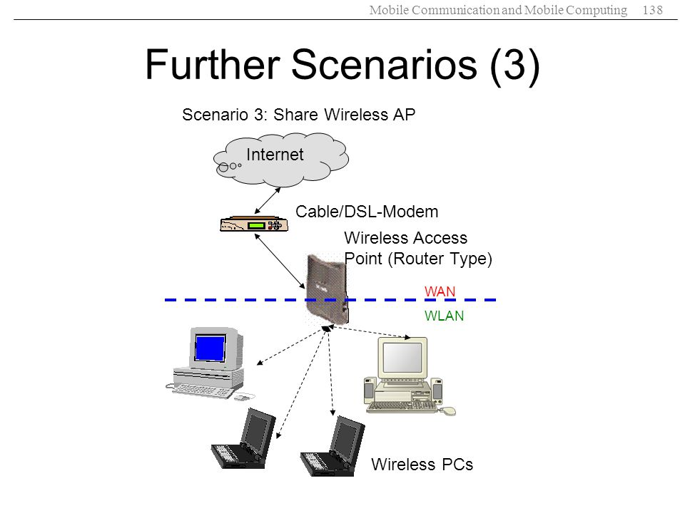 Further Scenarios (3) Scenario 3: Share Wireless AP Internet