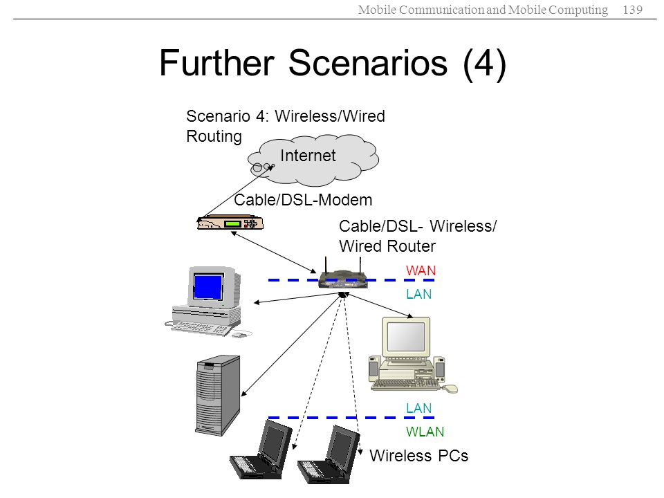 Further Scenarios (4) Scenario 4: Wireless/Wired Routing Internet
