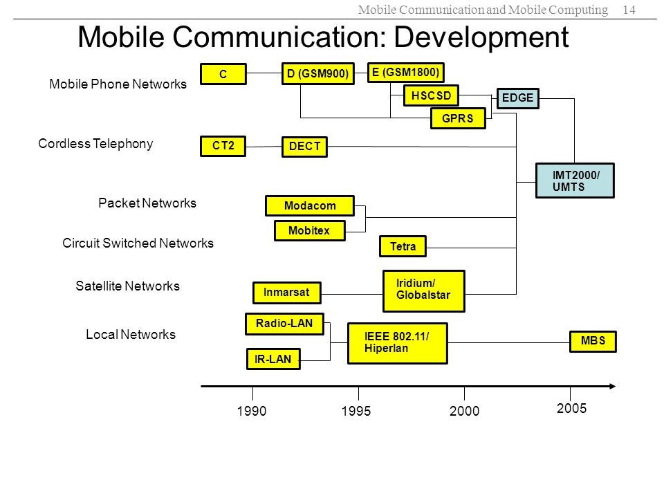 Mobile Communication: Development