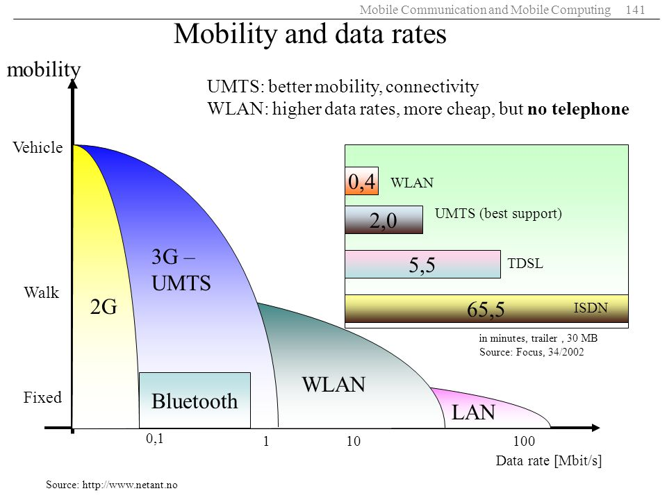 Mobility and data rates