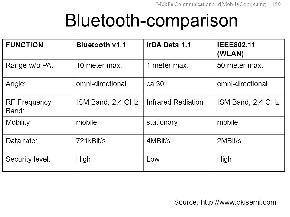 Bluetooth-comparison
