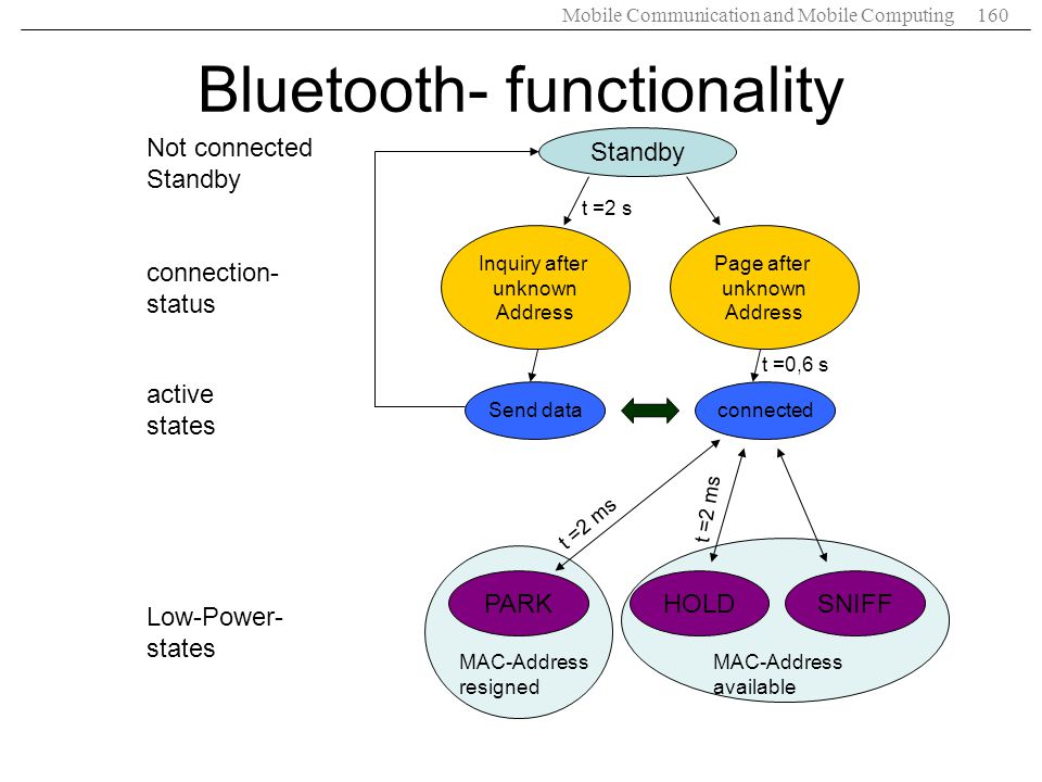 Bluetooth- functionality