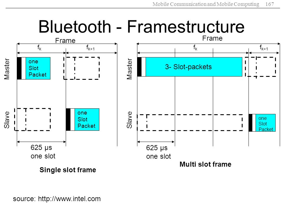 Bluetooth - Framestructure