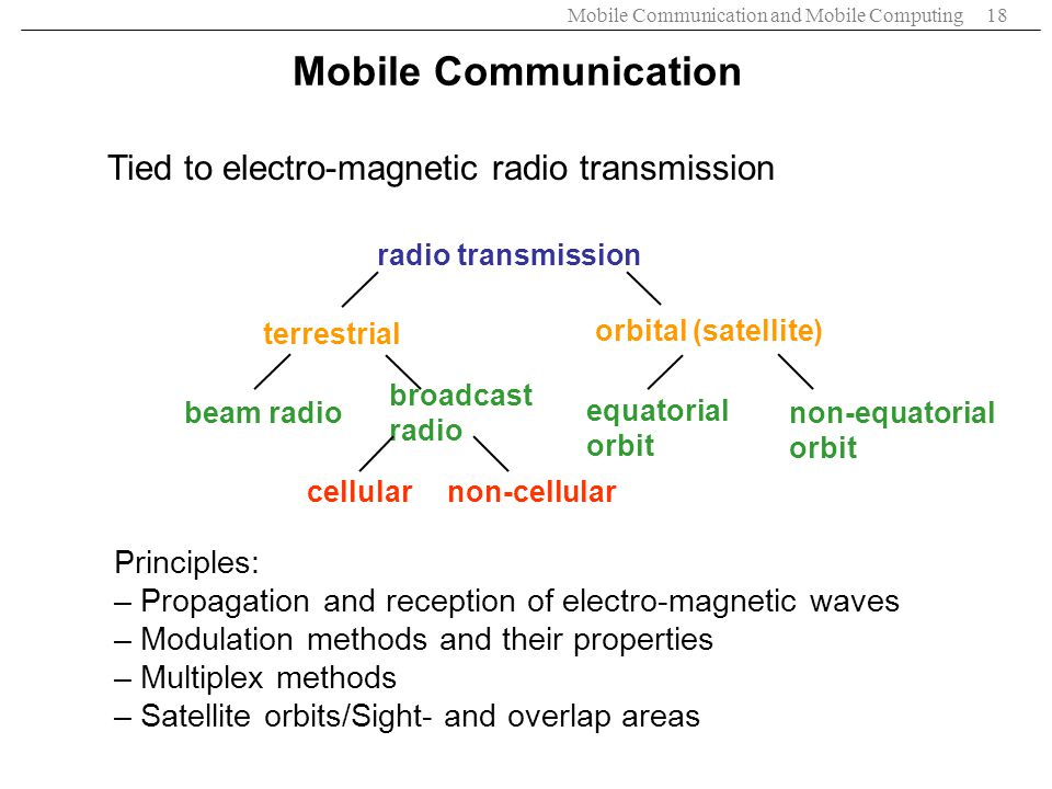 Mobile Communication Tied to electro-magnetic radio transmission