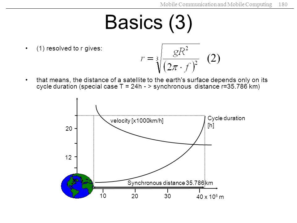 Basics (3) (2) (1) resolved to r gives: