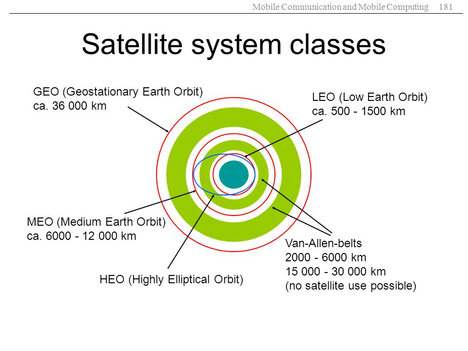 Satellite system classes
