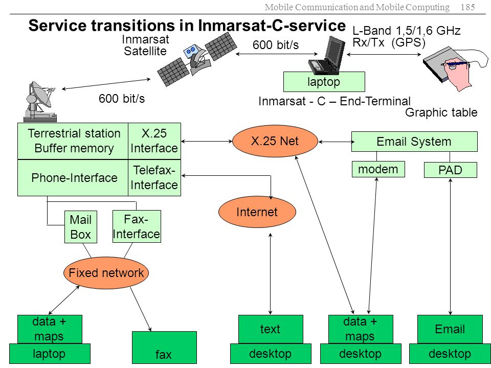 Service transitions in Inmarsat-C-service