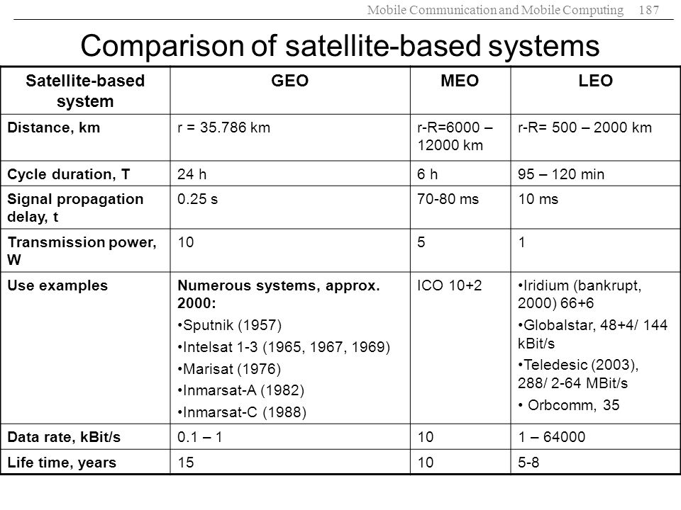 Comparison of satellite-based systems