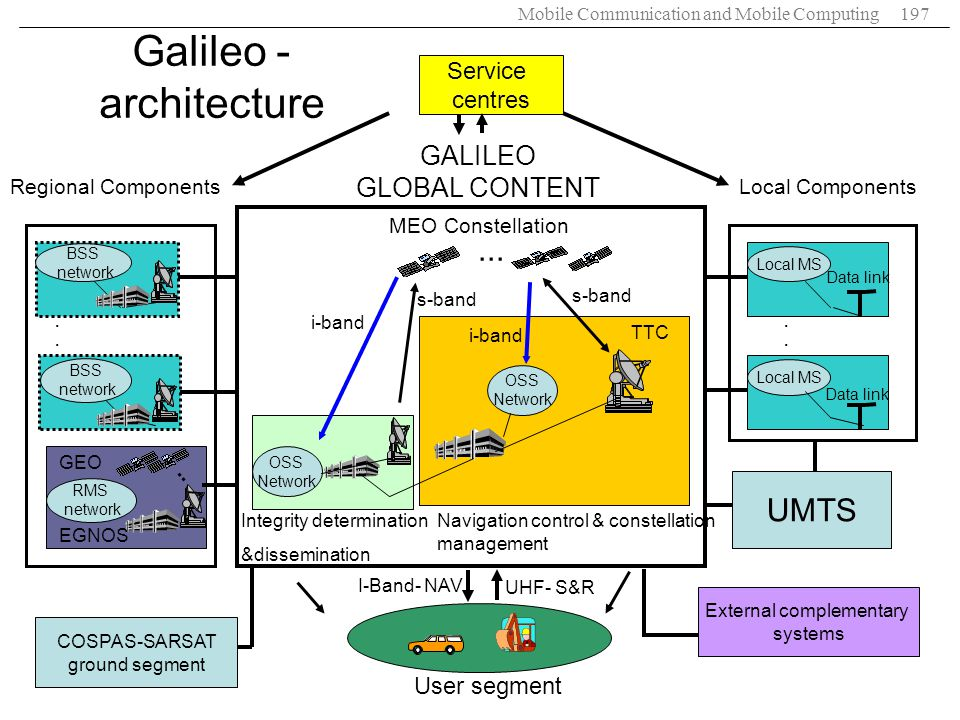Galileo -architecture