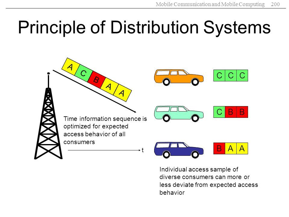 Principle of Distribution Systems