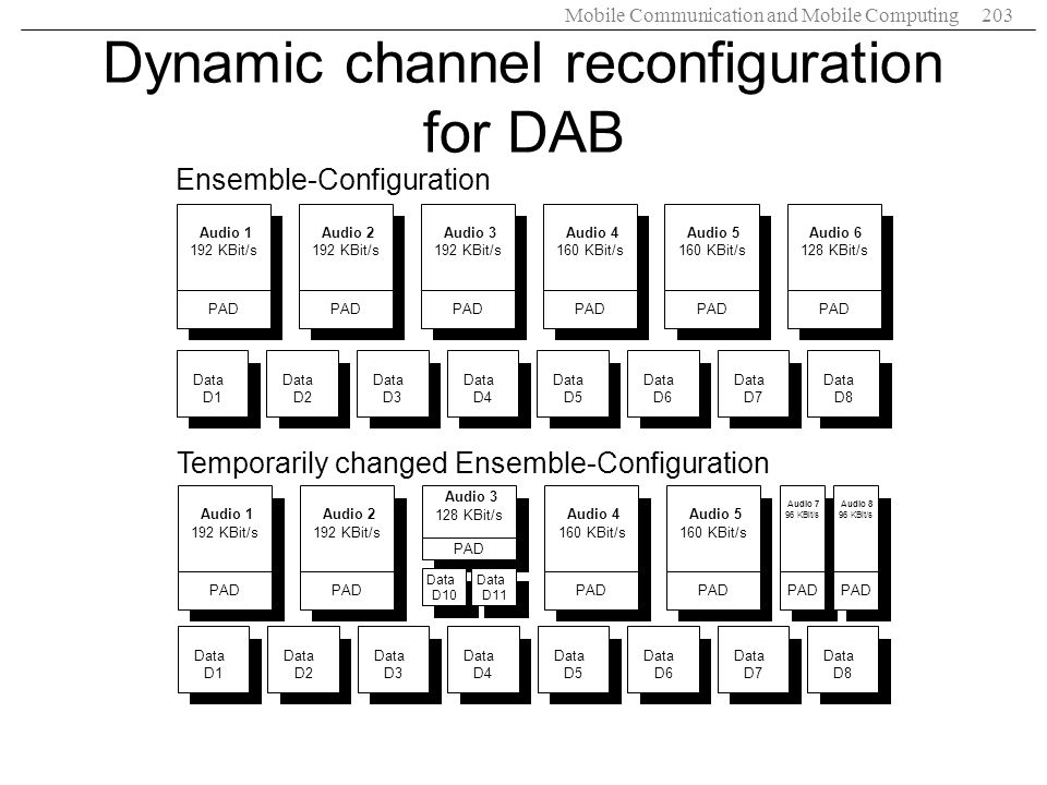 Dynamic channel reconfiguration for DAB