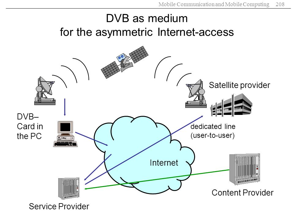 DVB as medium for the asymmetric Internet-access