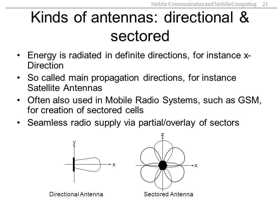 Kinds of antennas: directional & sectored