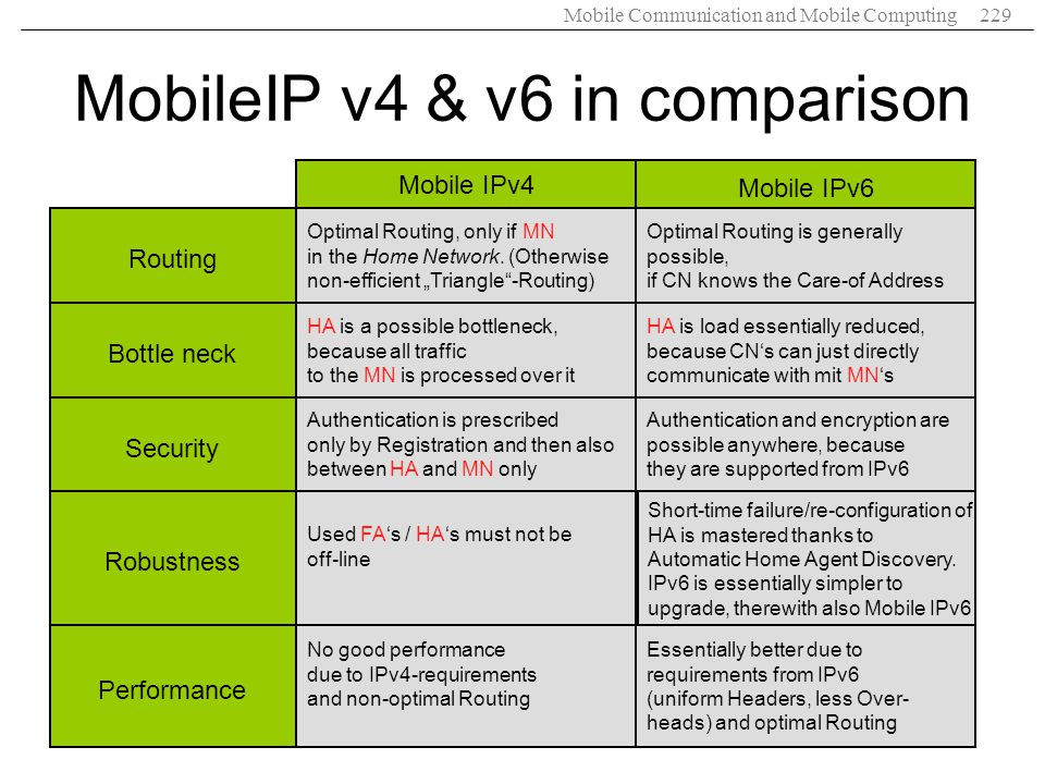 MobileIP v4 & v6 in comparison