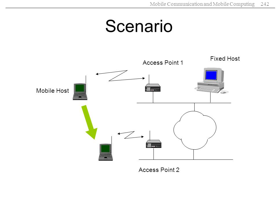 Scenario Fixed Host Access Point 1 Mobile Host Access Point 2